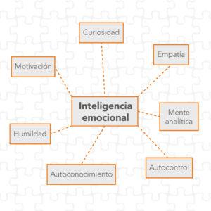 Post ¿Cómo usar la inteligencia emocional para trabajar en equipo de forma exitosa? Blog Kairós DS